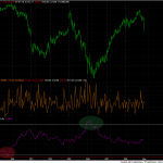 Using Twitter Sentiment for Intraday Signals