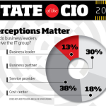 State of the CIO for 2015