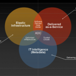 Symantec-Agile-Data-Center