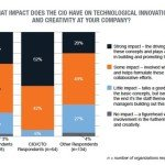 Innovation and the CIO – Survey Results