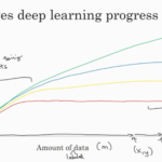 Deep learning – when should it be used?