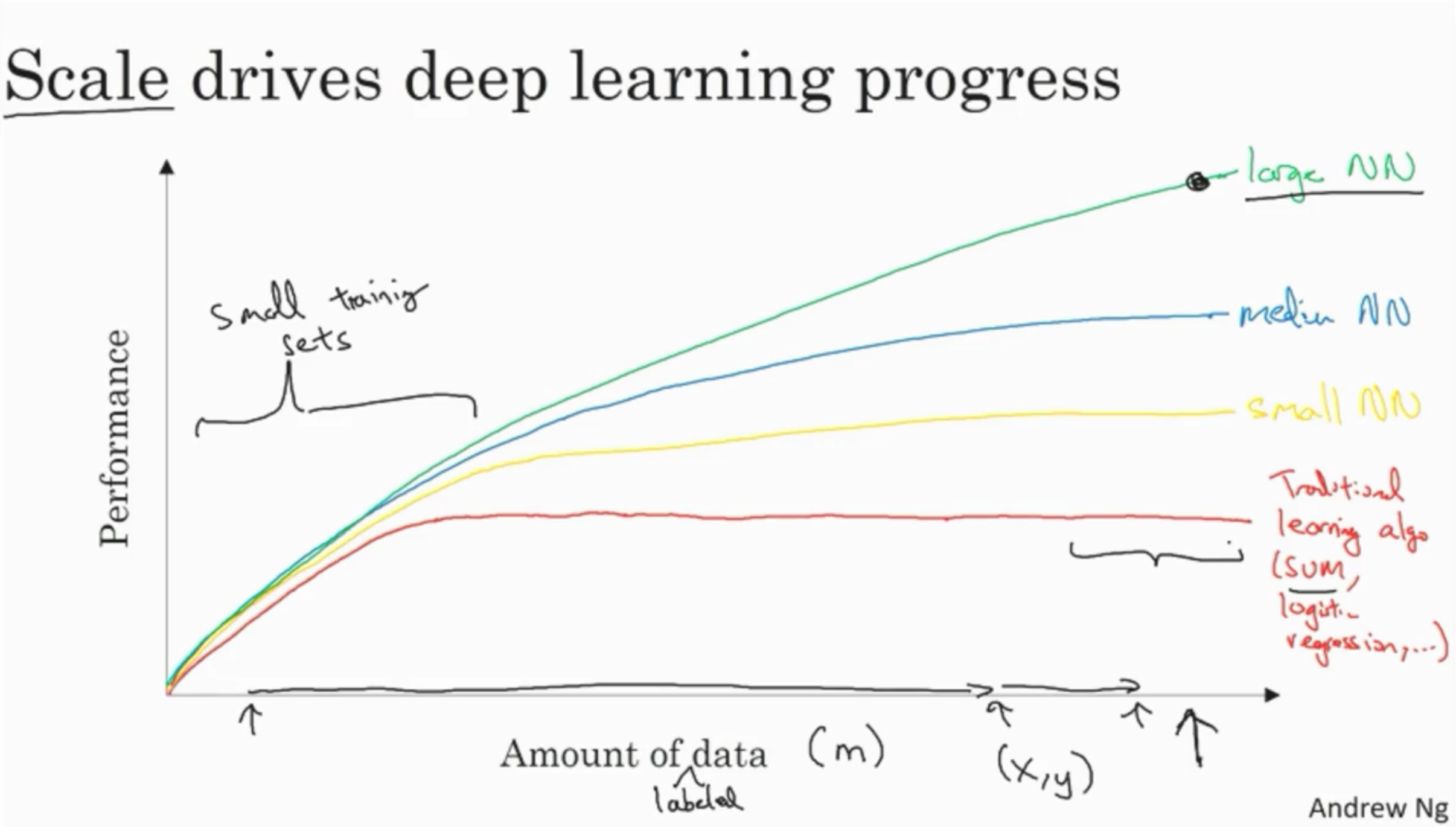 Deep Learning vs other approaches