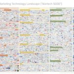 Marketing Technology Landscape Supergraphic (2018)